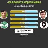 Joe Newell vs Stephen Mallan h2h player stats
