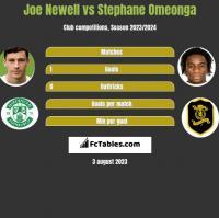 Joe Newell vs Stephane Omeonga h2h player stats