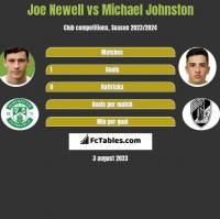 Joe Newell vs Michael Johnston h2h player stats