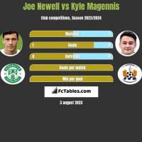 Joe Newell vs Kyle Magennis h2h player stats
