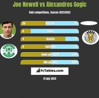 Joe Newell vs Alexandros Gogic h2h player stats