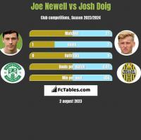 Joe Newell vs Josh Doig h2h player stats