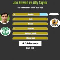Joe Newell vs Ally Taylor h2h player stats