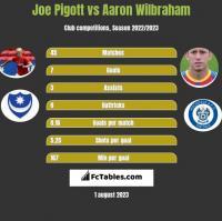 Joe Pigott vs Aaron Wilbraham h2h player stats