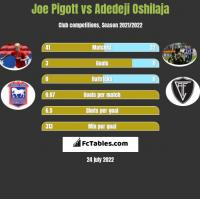 Joe Pigott vs Adedeji Oshilaja h2h player stats