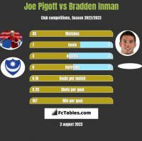 Joe Pigott vs Bradden Inman h2h player stats