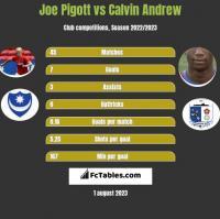 Joe Pigott vs Calvin Andrew h2h player stats