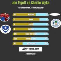 Joe Pigott vs Charlie Wyke h2h player stats