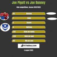 Joe Pigott vs Joe Bunney h2h player stats