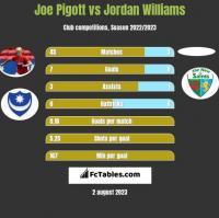 Joe Pigott vs Jordan Williams h2h player stats