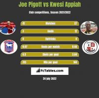 Joe Pigott vs Kwesi Appiah h2h player stats