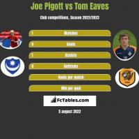 Joe Pigott vs Tom Eaves h2h player stats