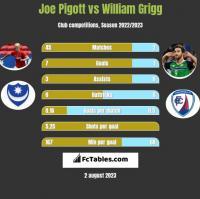 Joe Pigott vs William Grigg h2h player stats