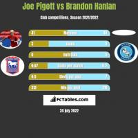 Joe Pigott vs Brandon Hanlan h2h player stats