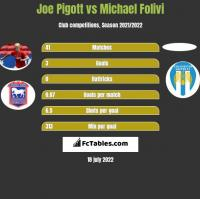Joe Pigott vs Michael Folivi h2h player stats