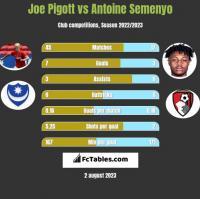 Joe Pigott vs Antoine Semenyo h2h player stats