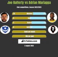 Joe Rafferty vs Adrian Mariappa h2h player stats