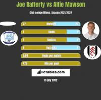 Joe Rafferty vs Alfie Mawson h2h player stats