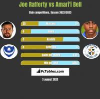 Joe Rafferty vs Amari'i Bell h2h player stats