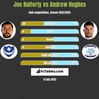 Joe Rafferty vs Andrew Hughes h2h player stats