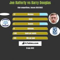 Joe Rafferty vs Barry Douglas h2h player stats