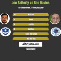 Joe Rafferty vs Ben Davies h2h player stats