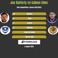 Joe Rafferty vs Callum Elder h2h player stats