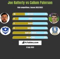 Joe Rafferty vs Callum Paterson h2h player stats