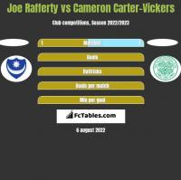 Joe Rafferty vs Cameron Carter-Vickers h2h player stats