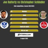 Joe Rafferty vs Christopher Schindler h2h player stats