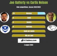 Joe Rafferty vs Curtis Nelson h2h player stats