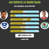 Joe Rafferty vs Daniel Ayala h2h player stats