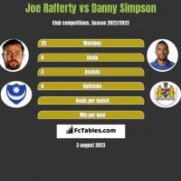 Joe Rafferty vs Danny Simpson h2h player stats