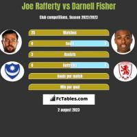 Joe Rafferty vs Darnell Fisher h2h player stats