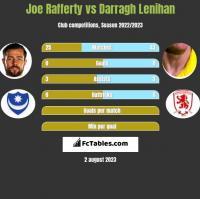 Joe Rafferty vs Darragh Lenihan h2h player stats