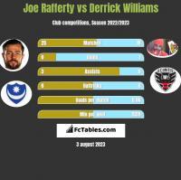 Joe Rafferty vs Derrick Williams h2h player stats