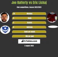 Joe Rafferty vs Eric Lichaj h2h player stats