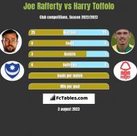 Joe Rafferty vs Harry Toffolo h2h player stats