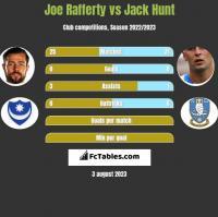 Joe Rafferty vs Jack Hunt h2h player stats