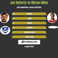 Joe Rafferty vs Kieran Gibbs h2h player stats