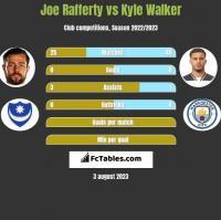 Joe Rafferty vs Kyle Walker h2h player stats