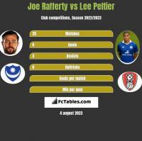Joe Rafferty vs Lee Peltier h2h player stats