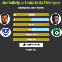 Joe Rafferty vs Leonardo Da Silva Lopes h2h player stats