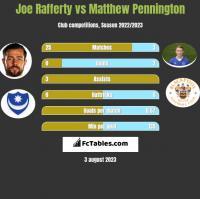 Joe Rafferty vs Matthew Pennington h2h player stats