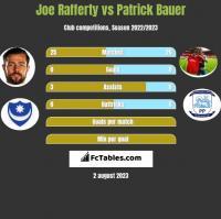 Joe Rafferty vs Patrick Bauer h2h player stats