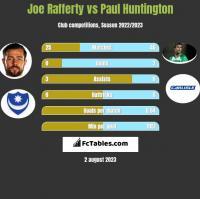 Joe Rafferty vs Paul Huntington h2h player stats