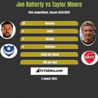Joe Rafferty vs Taylor Moore h2h player stats