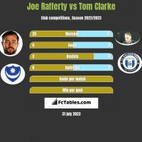 Joe Rafferty vs Tom Clarke h2h player stats