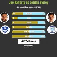 Joe Rafferty vs Jordan Storey h2h player stats