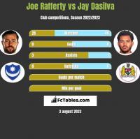 Joe Rafferty vs Jay Dasilva h2h player stats
